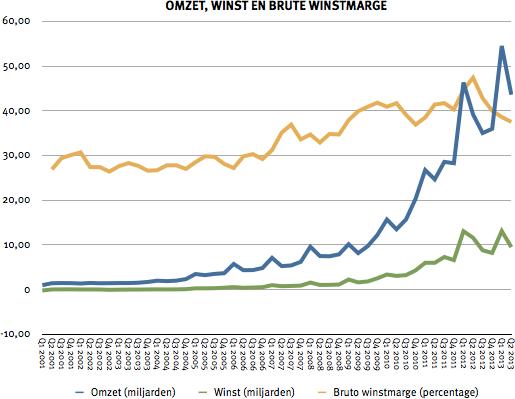 omzet-winst-brutowinstmarge