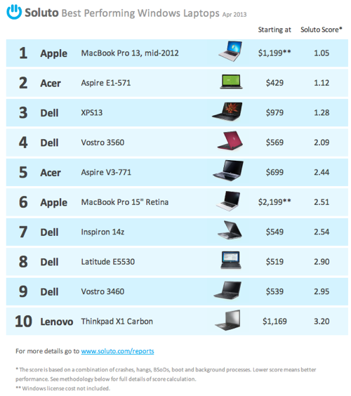 De best presterende Windows-laptops van April 2013.