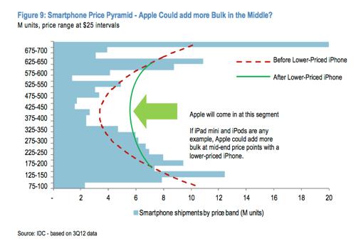 Er worden weinig smartphones in het middensegment verkocht.