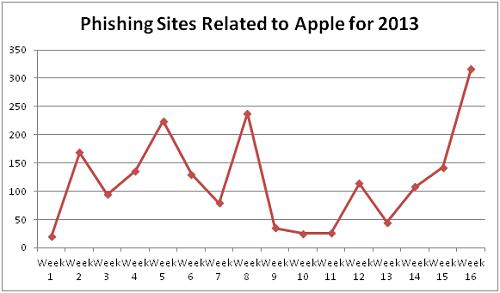 De grafiek van Trend Micro laat een sterke toename zien.