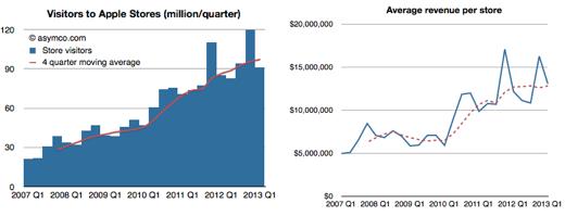 Bezoekers en inkomsten van Apple Stores in de VS in kaart gebracht.