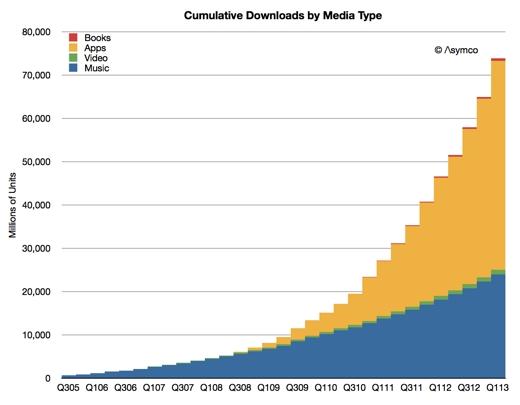Downloads per media type