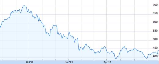 De koers van het aandeel AAPL over het afgelopen jaar.