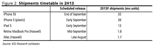 De verwachtingen van KGI Secuiritys in een tabel.