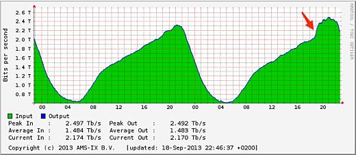 Ook de AMS-IX liet een groter piekje dan gebruikelijk zien rond 19:00 uur.