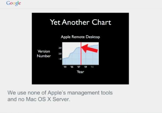 Ontwikkeling van Apple Remote Dekstop. Rode lijn = lancering van iPhone.