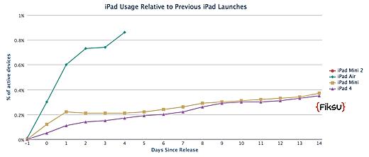 iPad Air gaat sky-high.