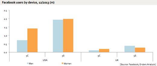 iPhone 5c mannen vs. vrouwen in de VS en UK.