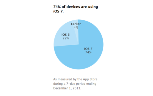 iOS 7 adoptie cijfers 051213