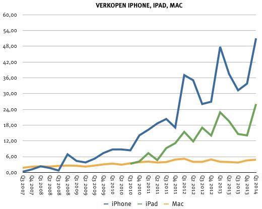 Verkopen van de iPhone, iPad en Mac