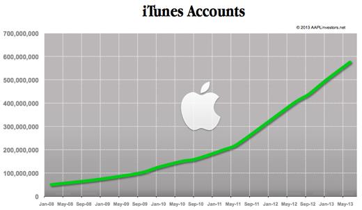 Groei iTunes-accounts in de afgelopen jaren (via applinvestors.net)