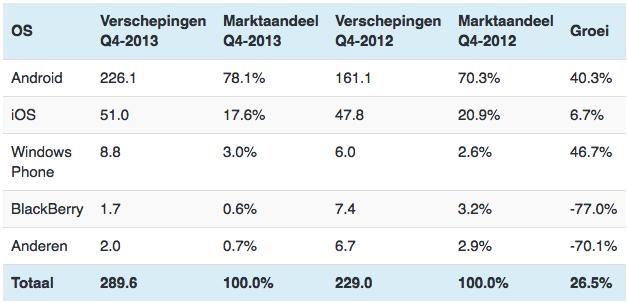 Top 5 smartphone OS'en, verschepingen en marktaandeel (aantallen in miljoenen) [Bron: IDC]
