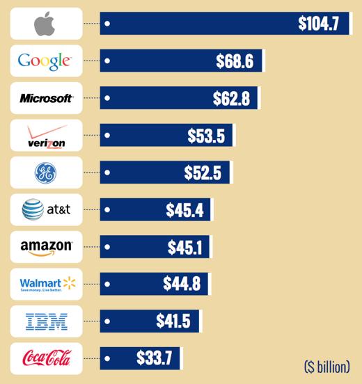 De 10 meest waardevolle (Amerikaanse) merken volgens Brand Value.