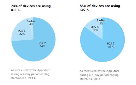 Het gebruik van iOS 7 laat een sterke groei zien.