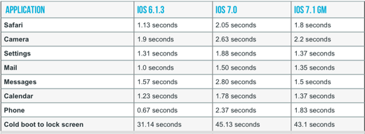 Vergelijking performance iPhone 4 [data: ArsTechnica]