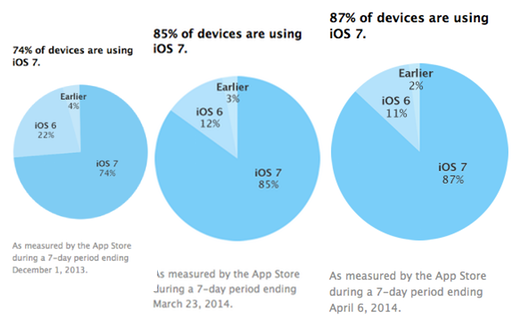 Het gebruik van iOS 7 door de maanden heen.