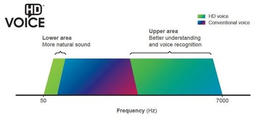De bandbreedte van HD-voice is ruim twee keer zo hoog als die van traditionele GSM.