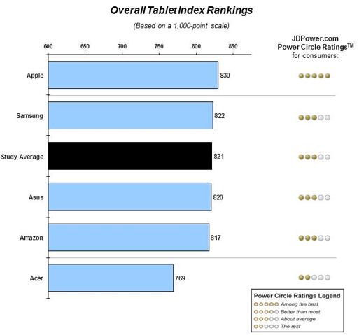 Bron: JD Power US Tablet Satisfaction Study - Volume 1 2014.