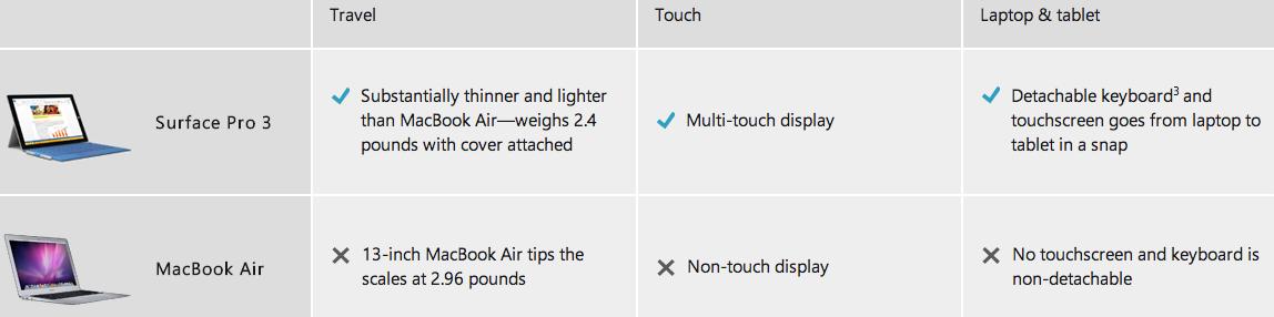 Surface Pro 3 vs. MacBook Air volgens Microsoft.