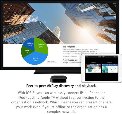 Peer-to-peer Airplay.