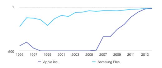 De Fortune Global 500 standen van de afgelopen 20 jaar.
