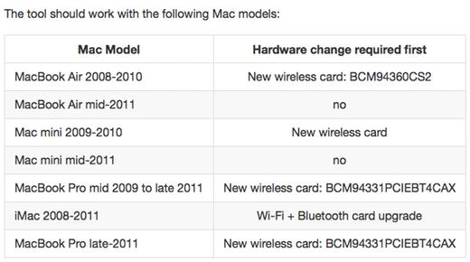 De tool werkt voor deze Mac's, let wel op de hardware-aanpassingen die nodig zijn.