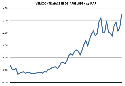 Mac verkopen in de afgelopen 14 jaar