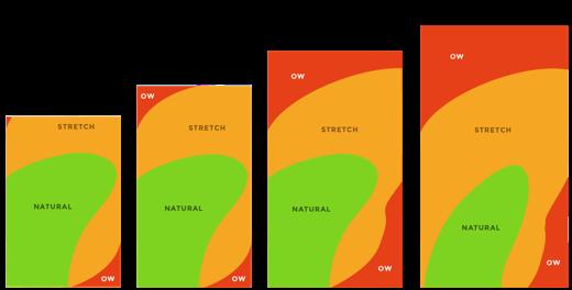 Het bereik van een gemiddelde duim op 4, 4,7 en 5,5 inch-schermen (via scotthurff.com)