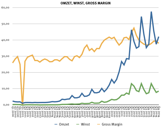Omzet, winst en gross margin