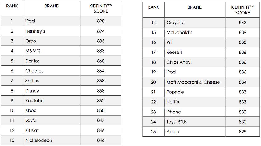 De top-25 populairste merken onder Amerikaanse kinderen (via asksmartypants.com)
