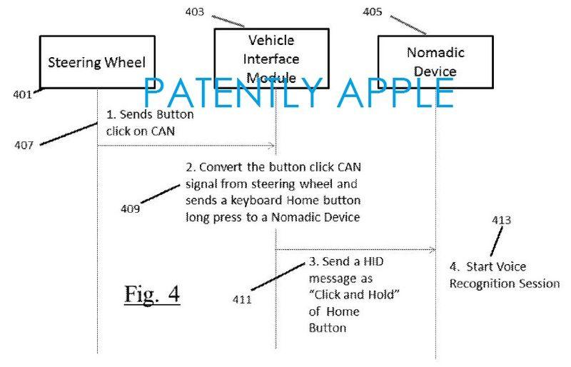 De communicatie tussen de Siri-knop en iPhone.