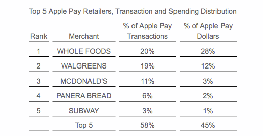 apple pay top 5 november(upscale)
