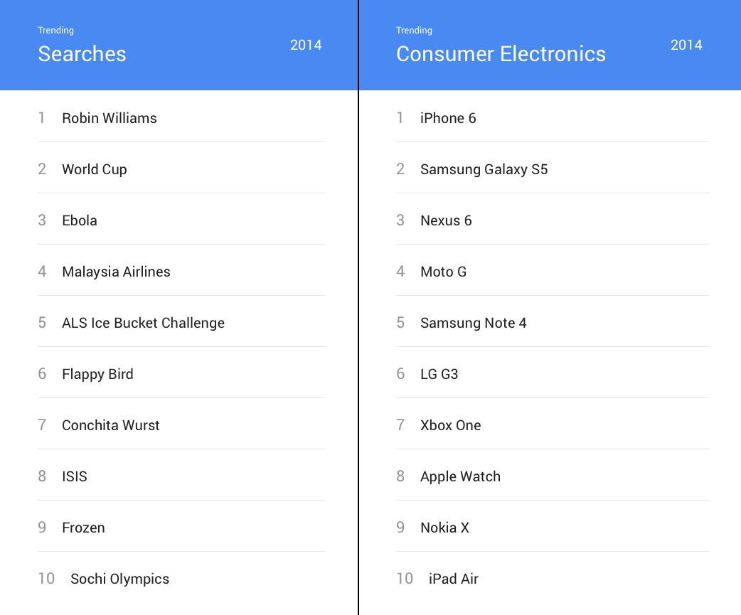 google-top-2014-clean