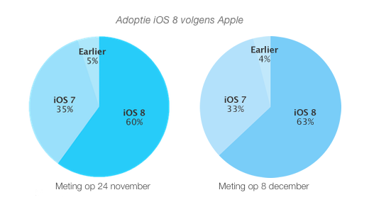 ios8-adoptie-8dec
