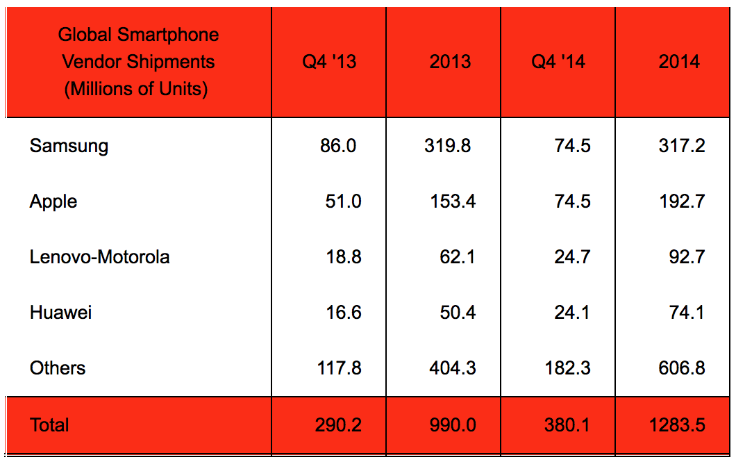 apple-samsung-q4-2014