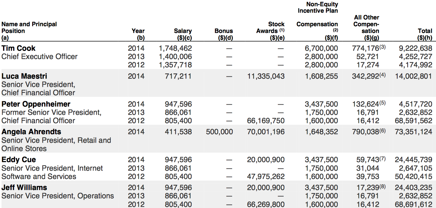 salary-2014-AAPL-crop