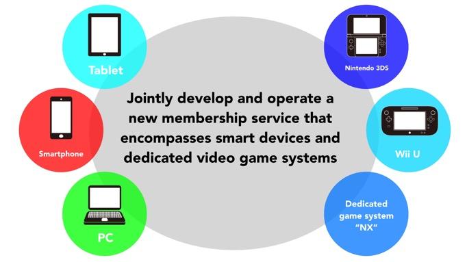 Nintendo wil één online dienst voor alle apparaten.