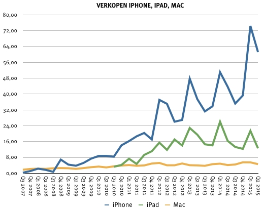 Verkopen iPhone, iPad en Mac