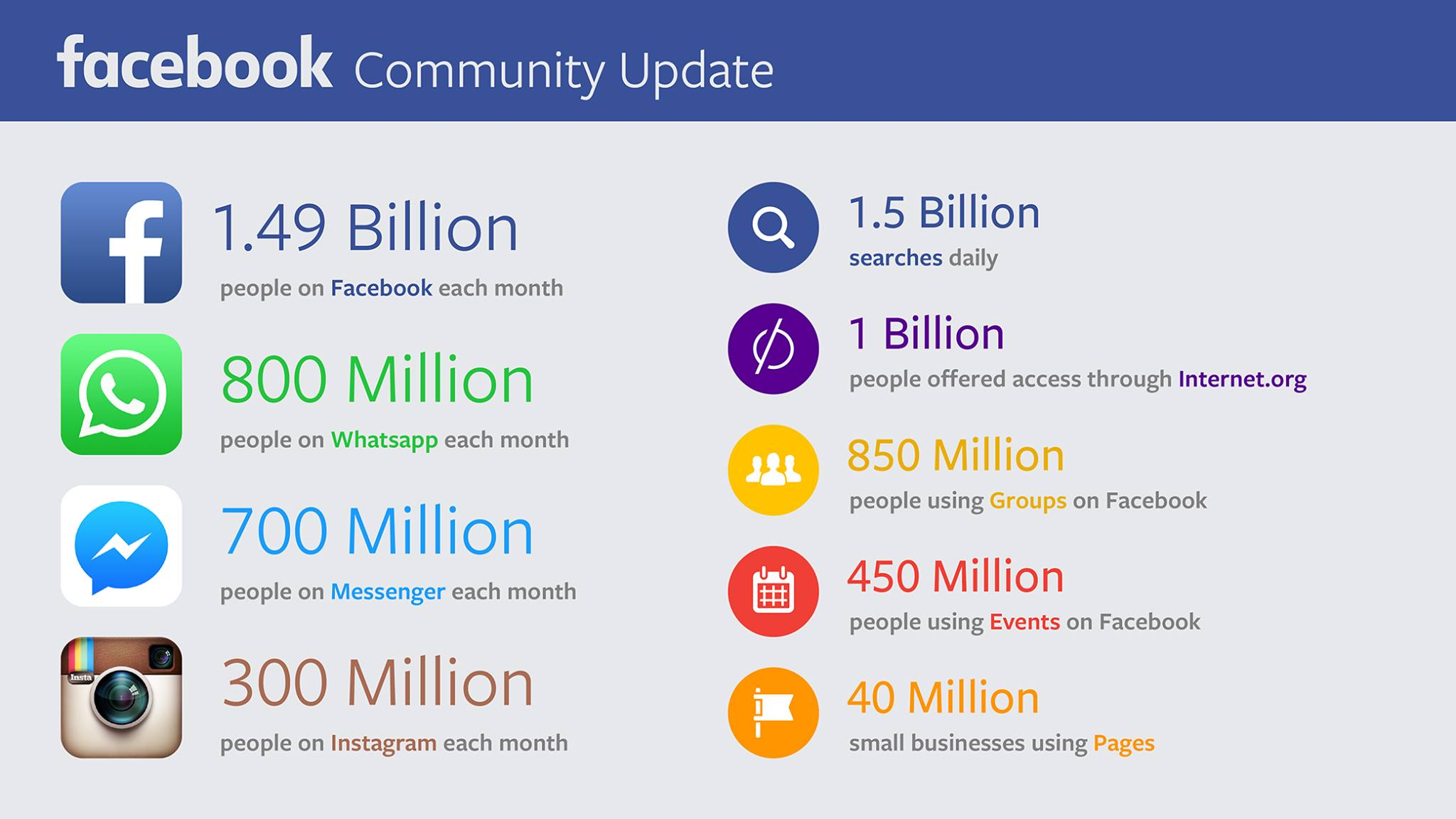 fb-community-jul2015
