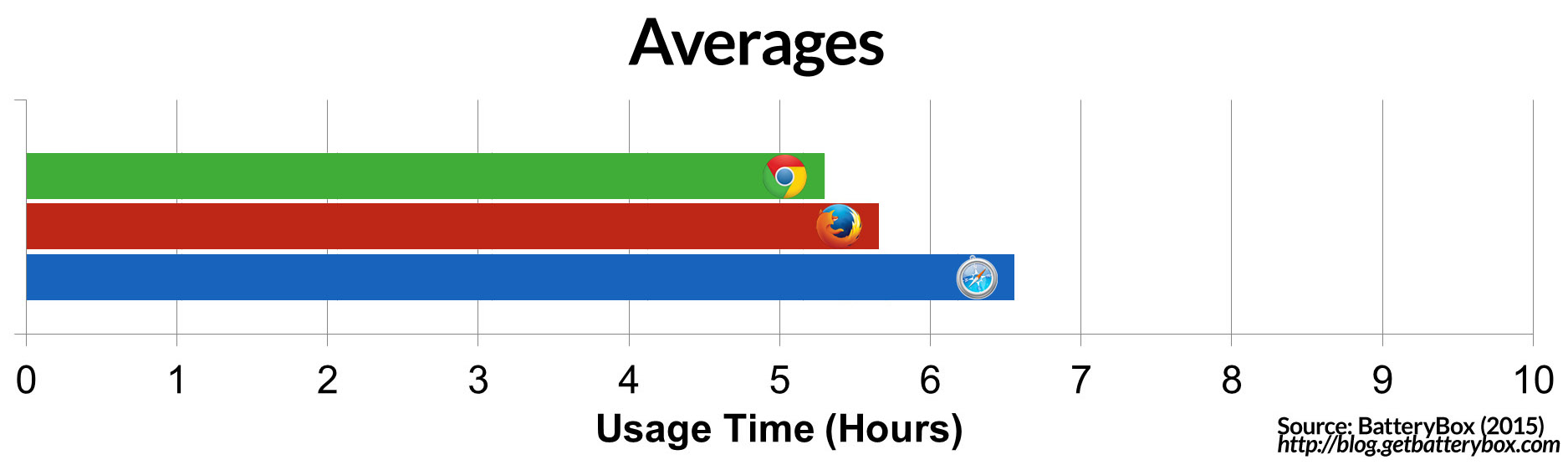 Averages-browser-accu