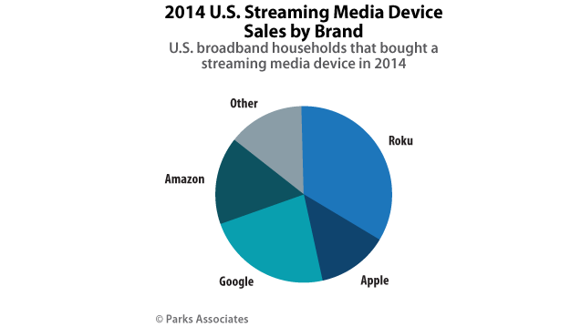 Parks-Associates-US-Streaming-Media-Device-Sales-by-Brand-V2