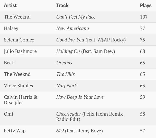 beats1-top10