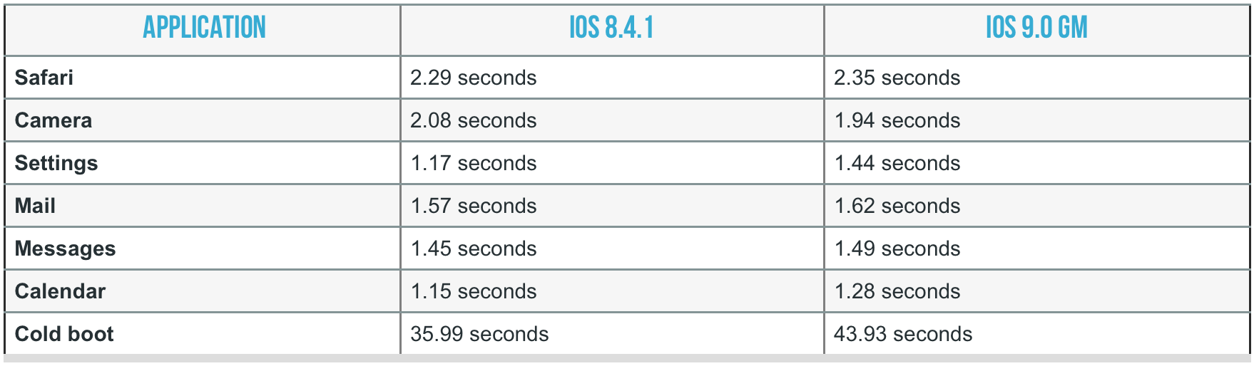 ios9-iphone4s-arstech