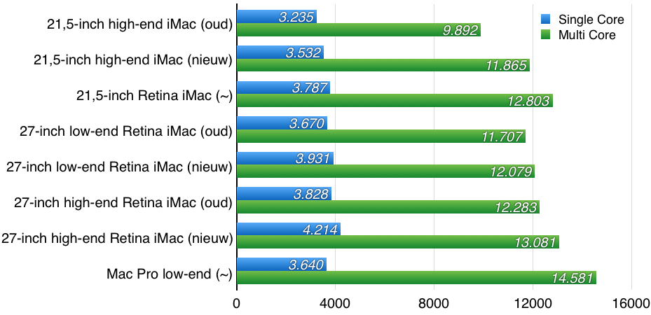 imac-2015-benchmarks-crop