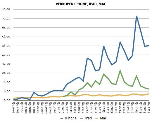 Verkoopcijfers voor iPhone, iPad en Mac