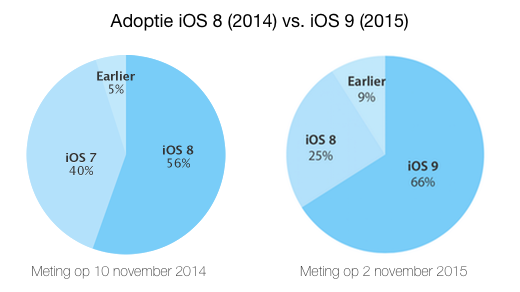 ios8-vs-ios9-nov2015