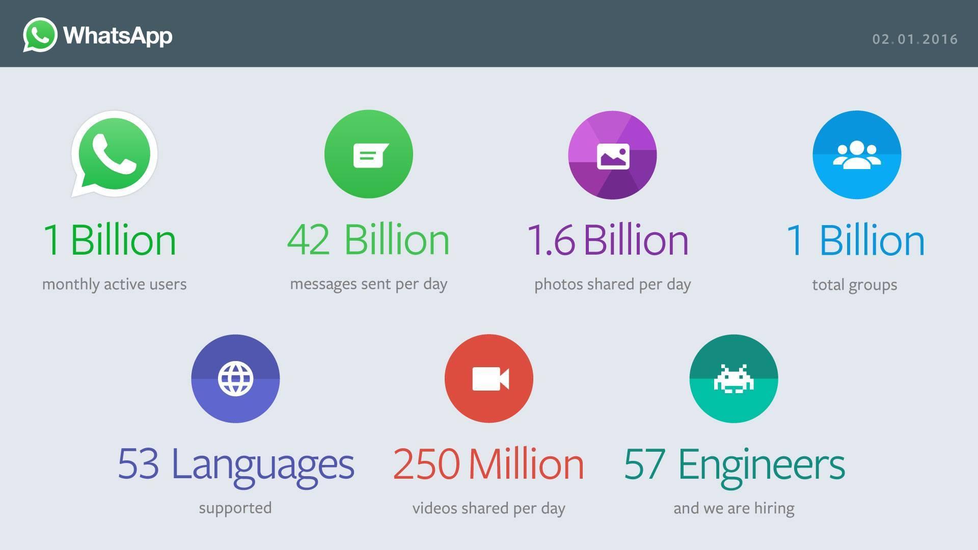 whatsapp-miljard