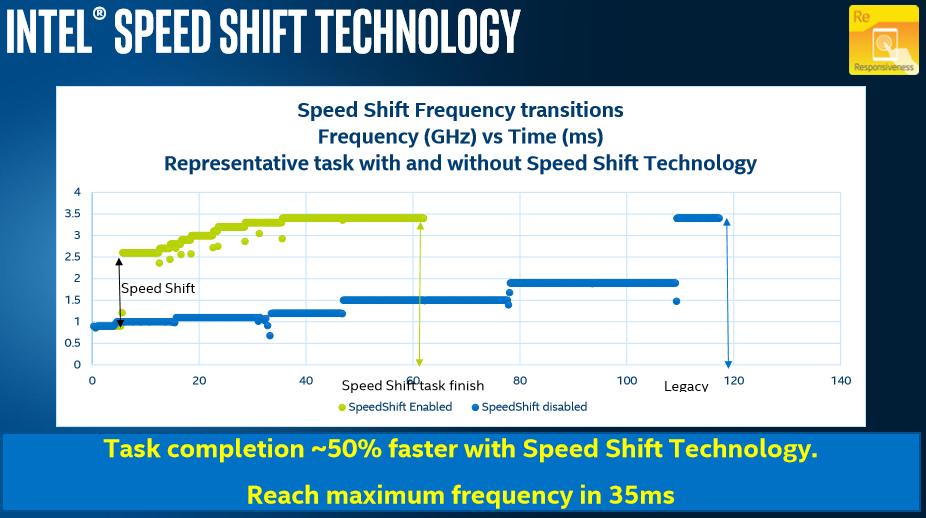 SpeedShift
