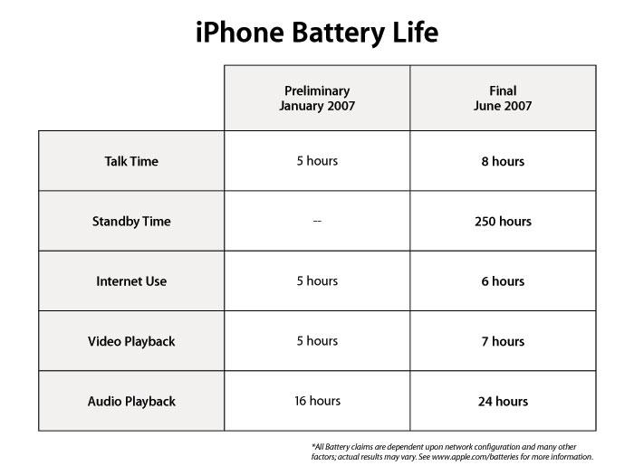 Tabel bij Apple's persbericht uit 2007.