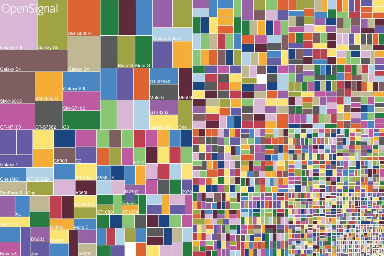 android-fragmentatie-2015